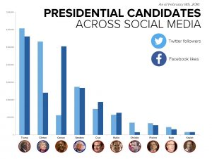 twitter-and-facebook-graph