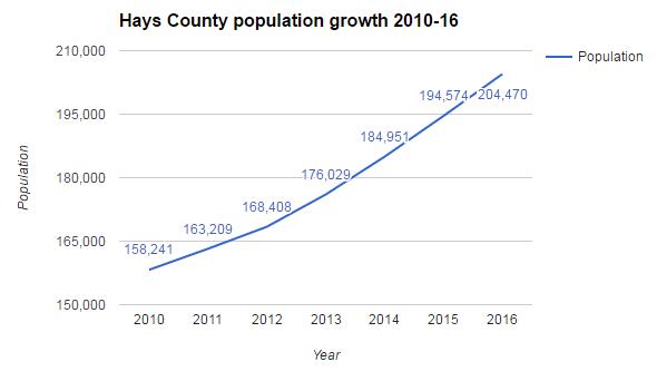 San Marcos Growth